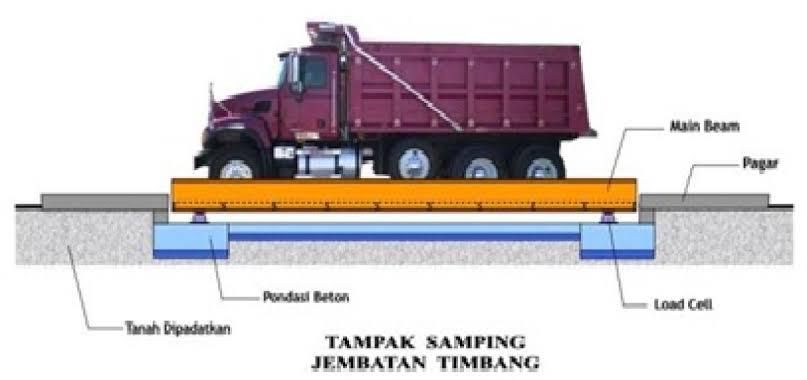 Menhub Tunjuk PT Surveyor Indonesia Mengelola Jembatan Timbang